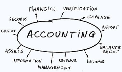 mindmap of accounting