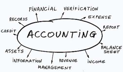 mindmap of accounting