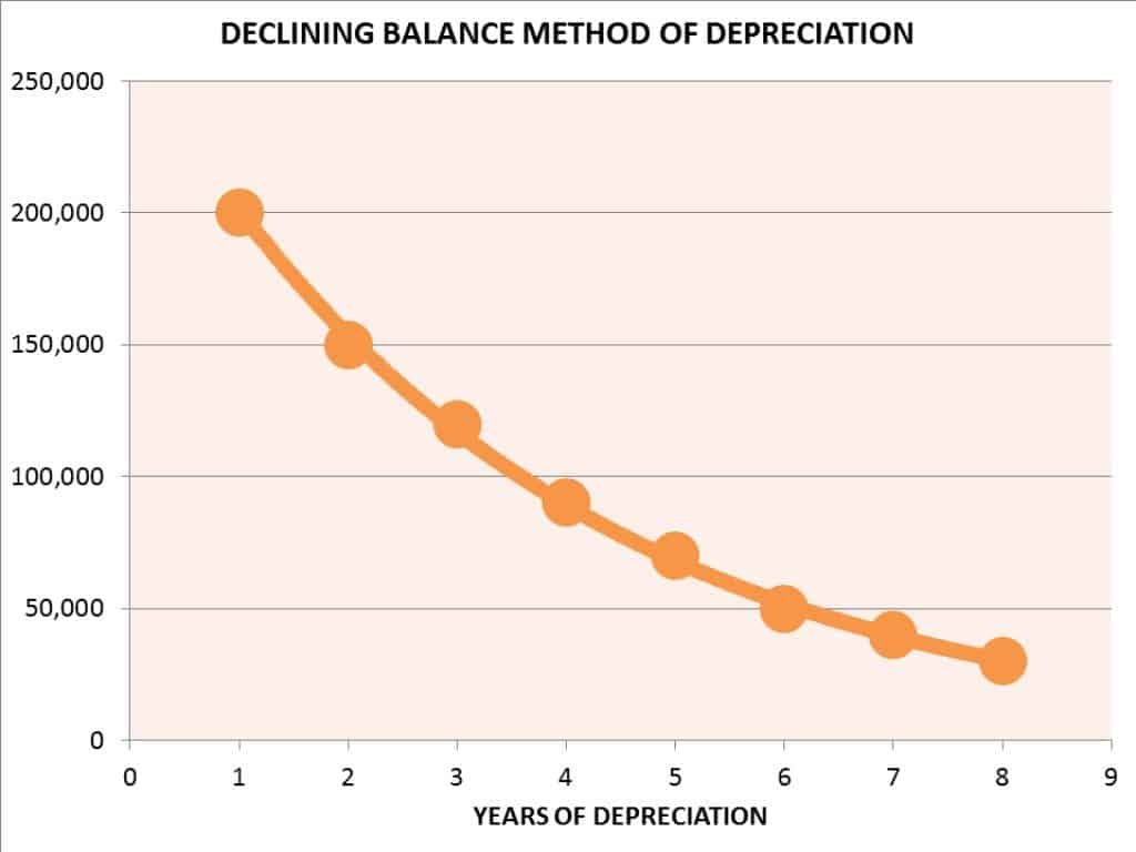 declining balance method